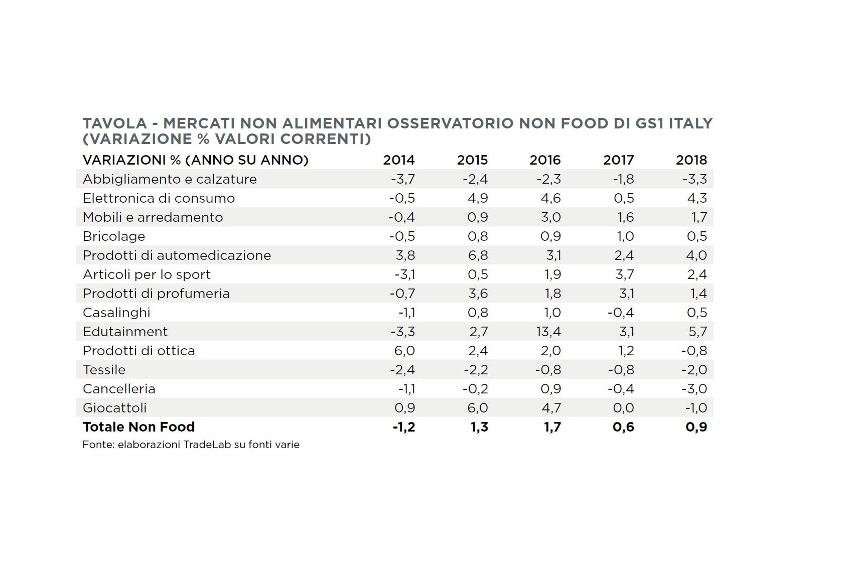 Analisi Settore Arredamento 2017 acquisti non food: bricolage e casalinghi in crescita